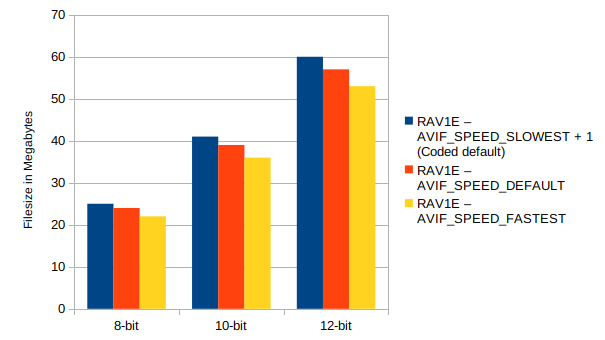 Rav1e 8,10,12 bit filesize