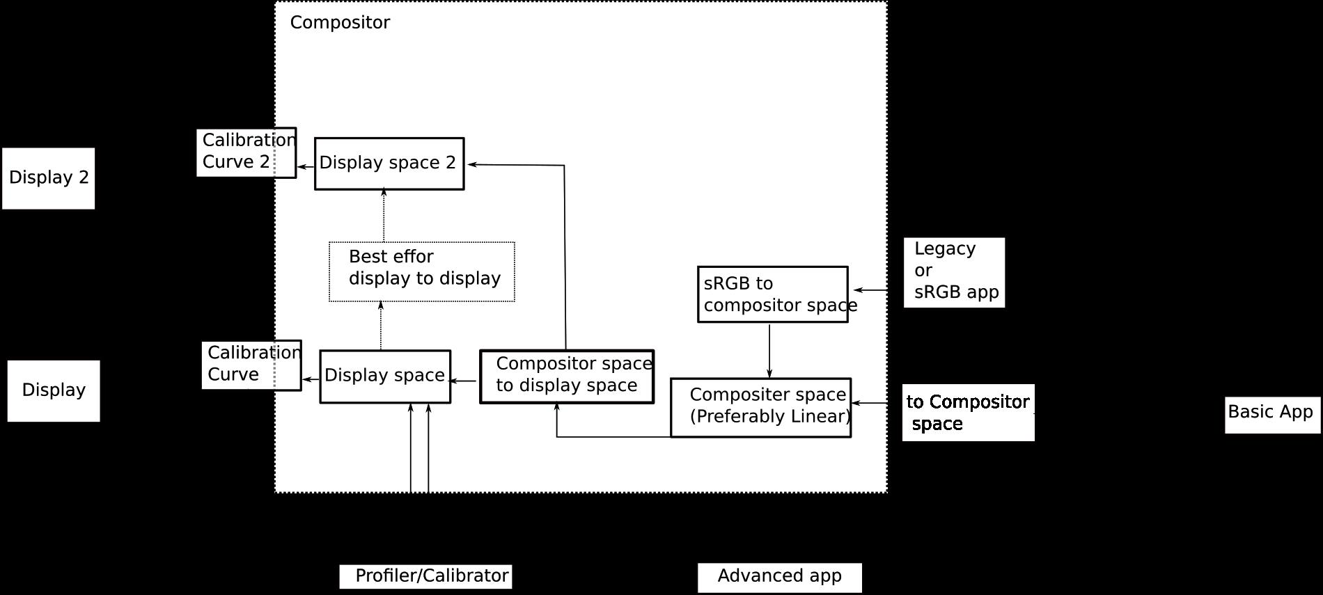 Wayland color management - Software - discuss pixls us